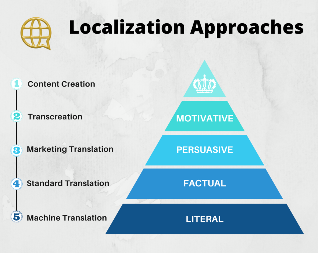 Localization Approaches
